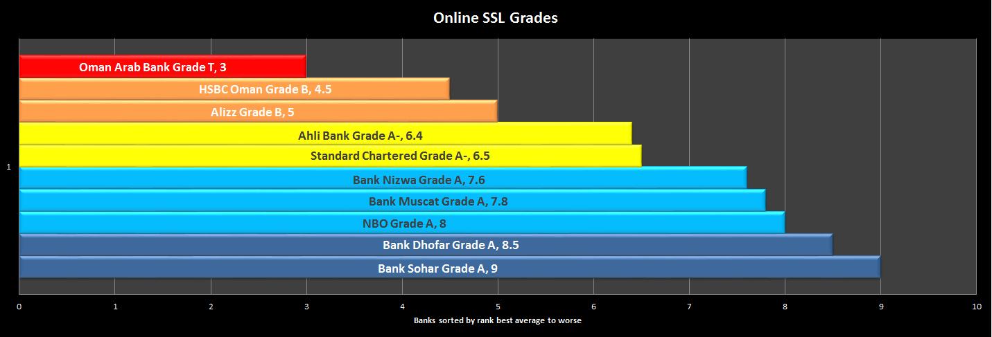 ssl-chart